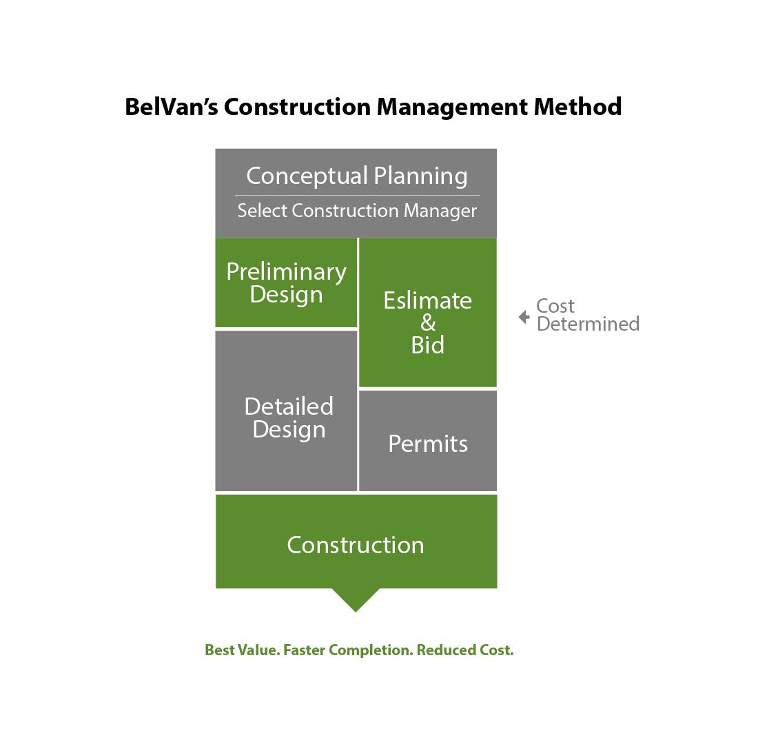 belvan-construction-management-method