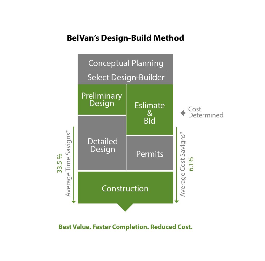 belvans-design-build-method