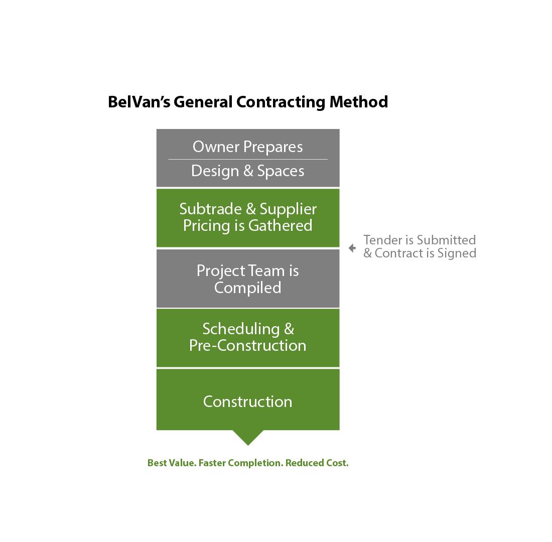 belvans-general-contracting-method