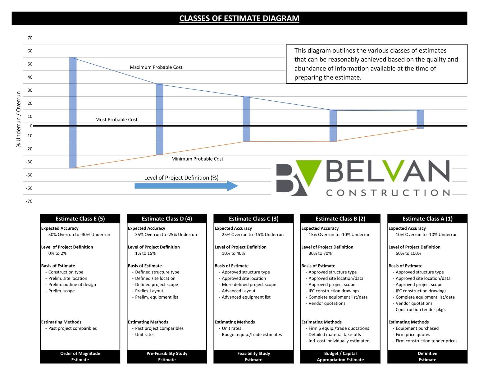 BV-Estimate-Classes